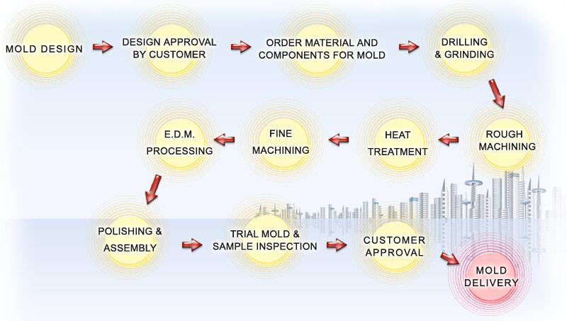 Tooling for Die Casting, Pressure Die Casting Mold Manufacturer